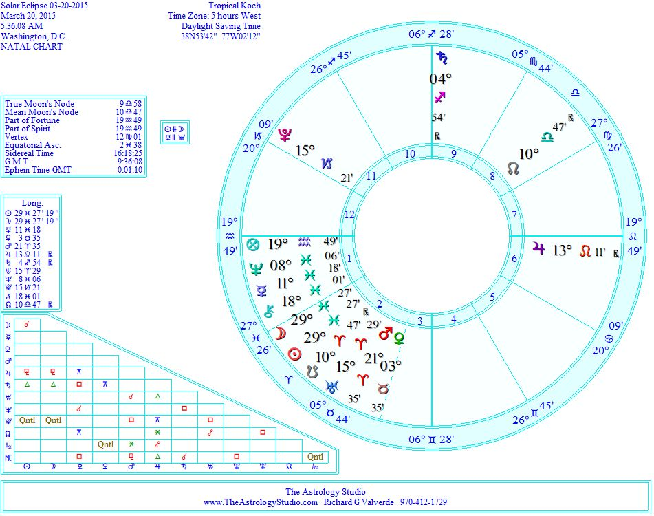 march 26 eclipse horoscope